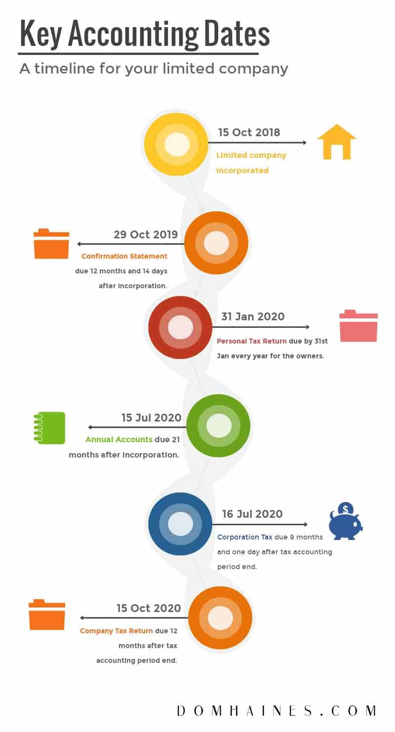Accounting Timeline