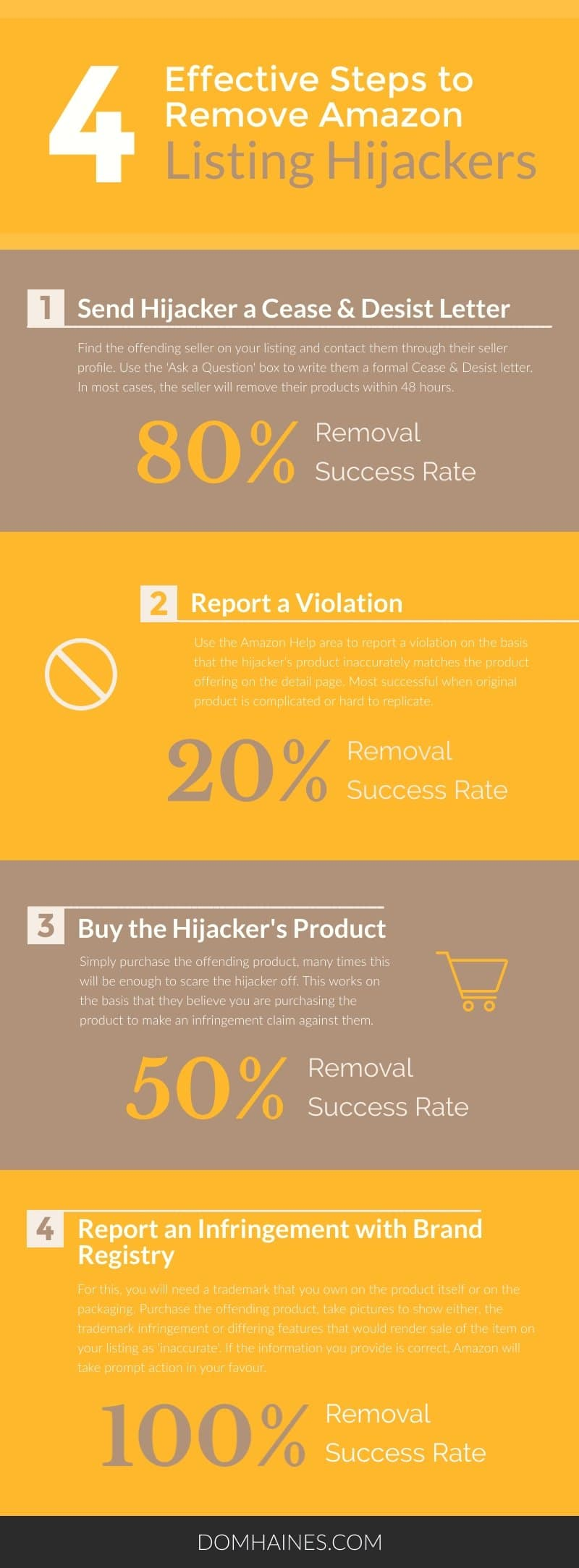 Amazon Remove Hijackers Steps Infographic