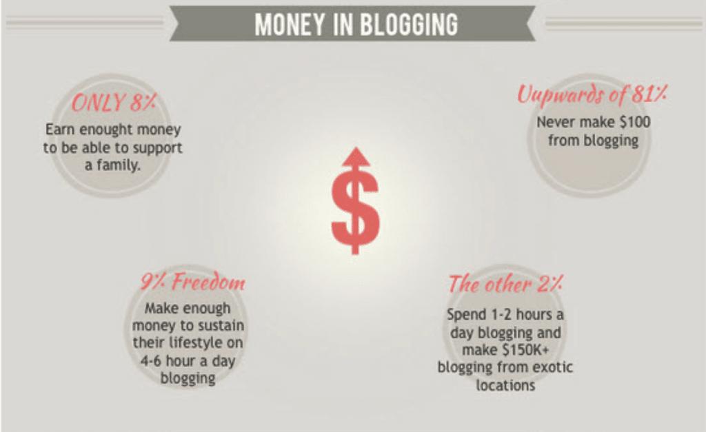 Blogging.com survey