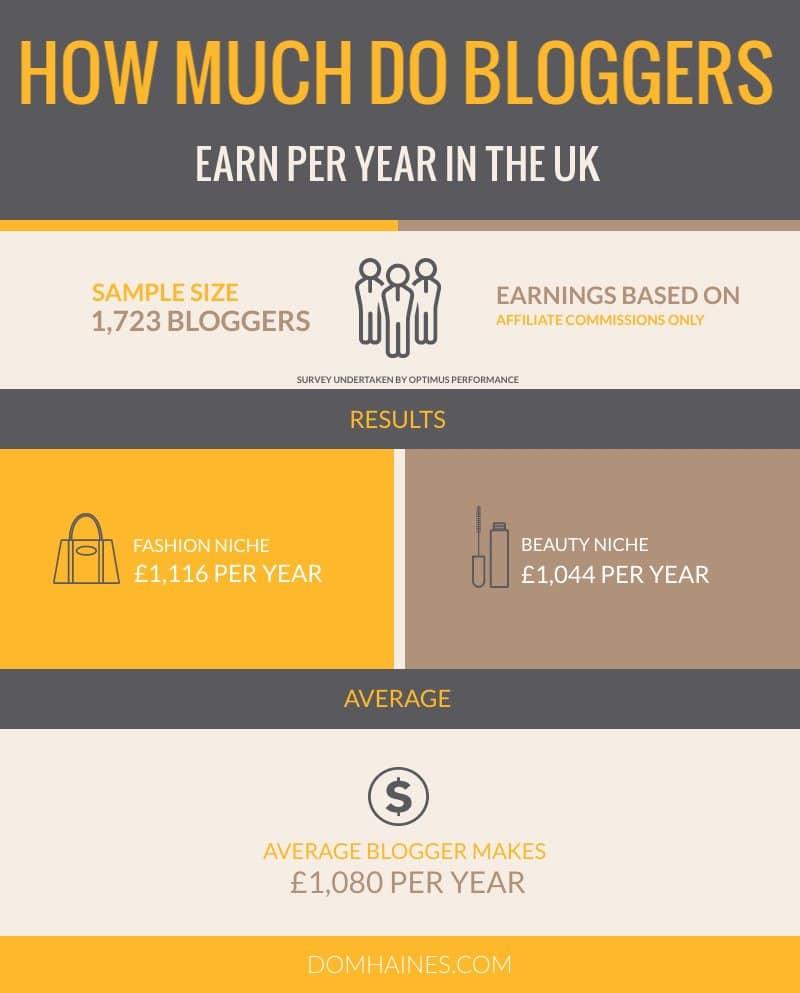 UK Blog Earnings Per Year Infographic