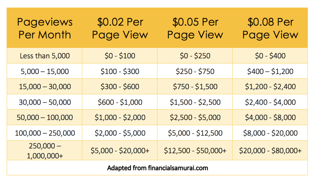 blog earnings per post