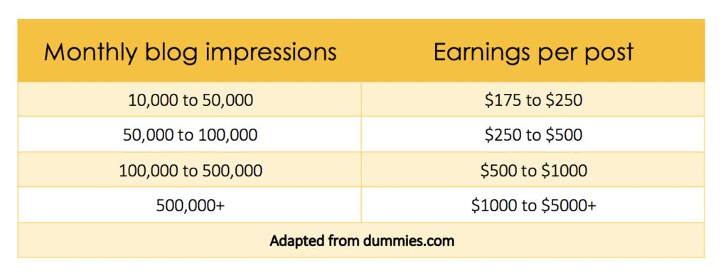 how much money blog make