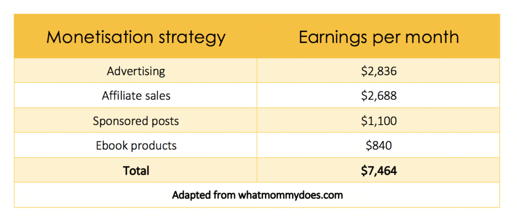 whatmommydoes income