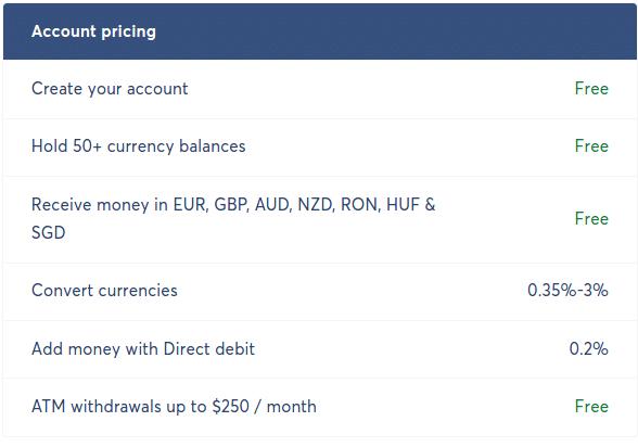 Transferwise Borderless account  fees