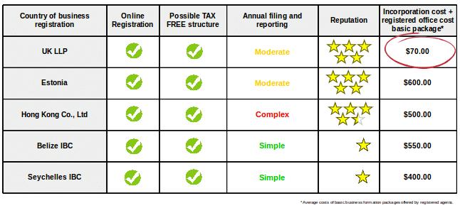 Compare popular company formation jurisdictions