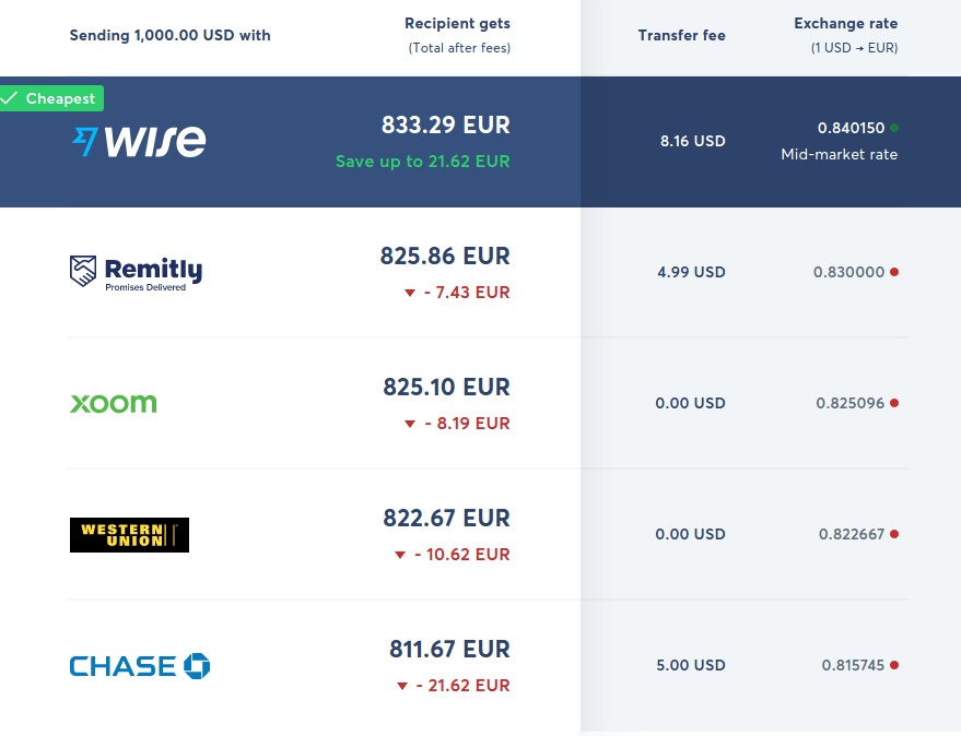 Wise - the Cheapest way to send money internationally