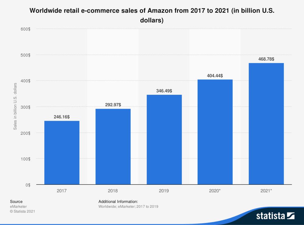 Amazon sales statistics