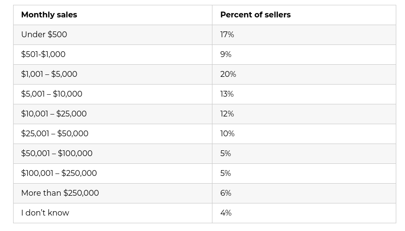 How much money do amazon sellers make
