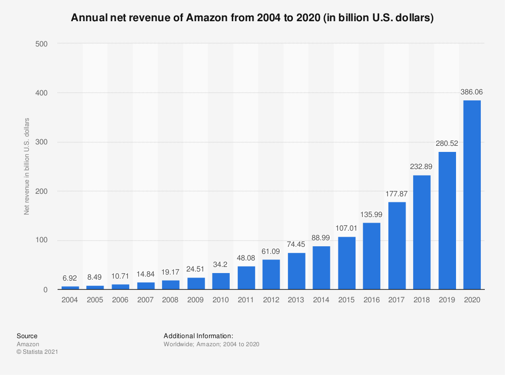 statistic id266282 annual net sales of amazon 2004 2020