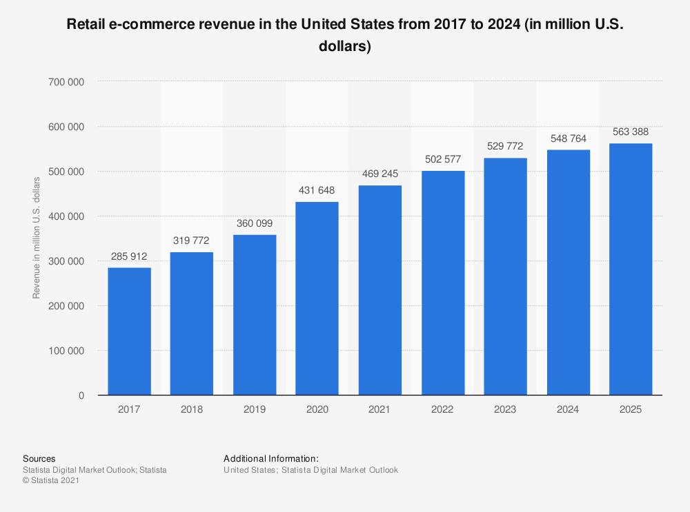 Is amazon fba worth - eCommerce trend